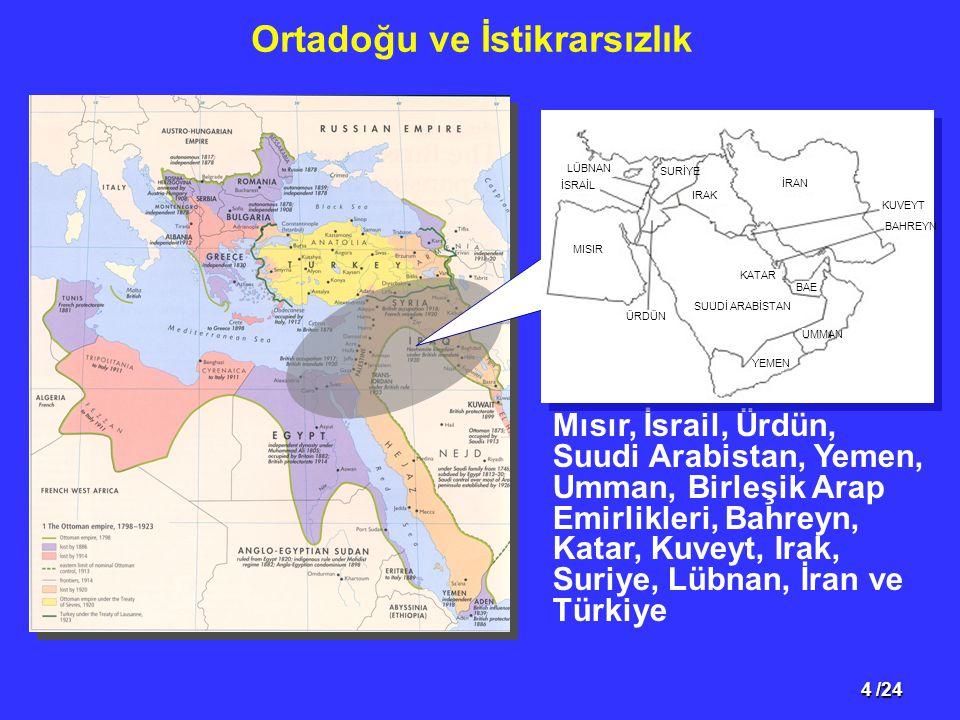 Ortadoğu ve İstikrarsızlık