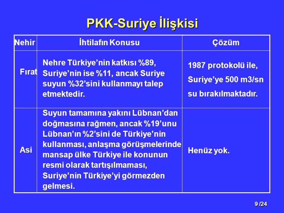 PKK-Suriye İlişkisi Nehir İhtilafın Konusu Çözüm Fırat
