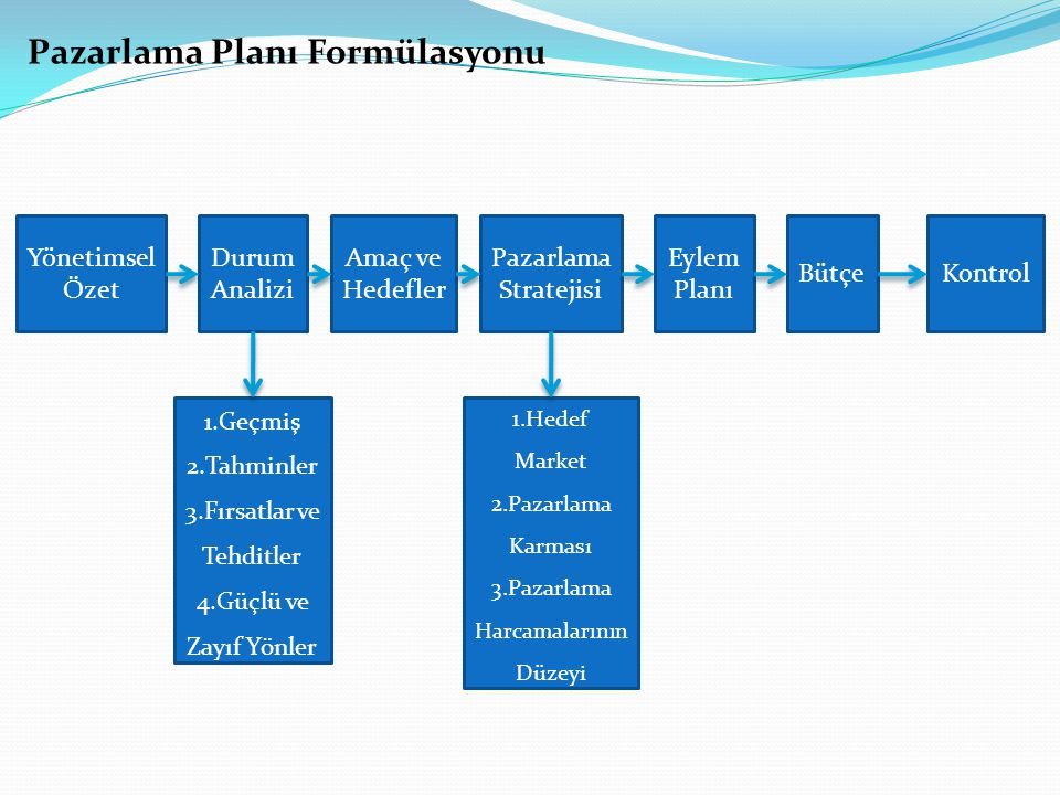 Pazarlama Planı Formülasyonu