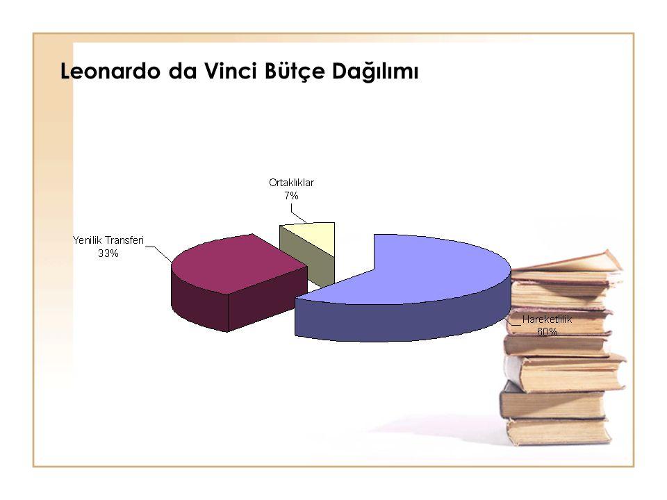 Leonardo da Vinci Bütçe Dağılımı