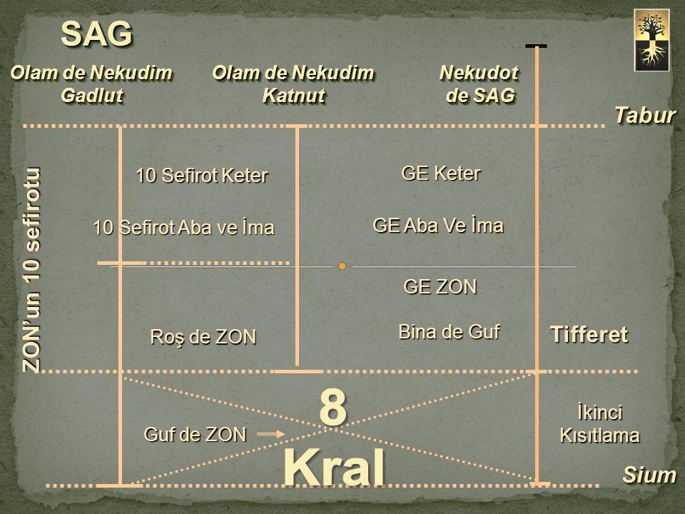 8 Kral SAG Tabur ZON'un 10 sefirotu Tifferet Sium