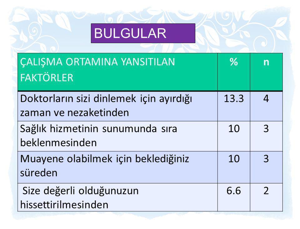BULGULAR ÇALIŞMA ORTAMINA YANSITILAN FAKTÖRLER % n