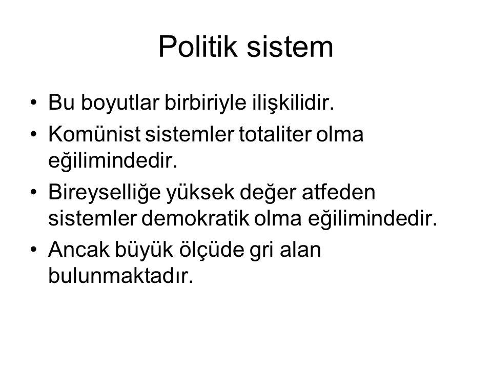 Politik sistem Bu boyutlar birbiriyle ilişkilidir.