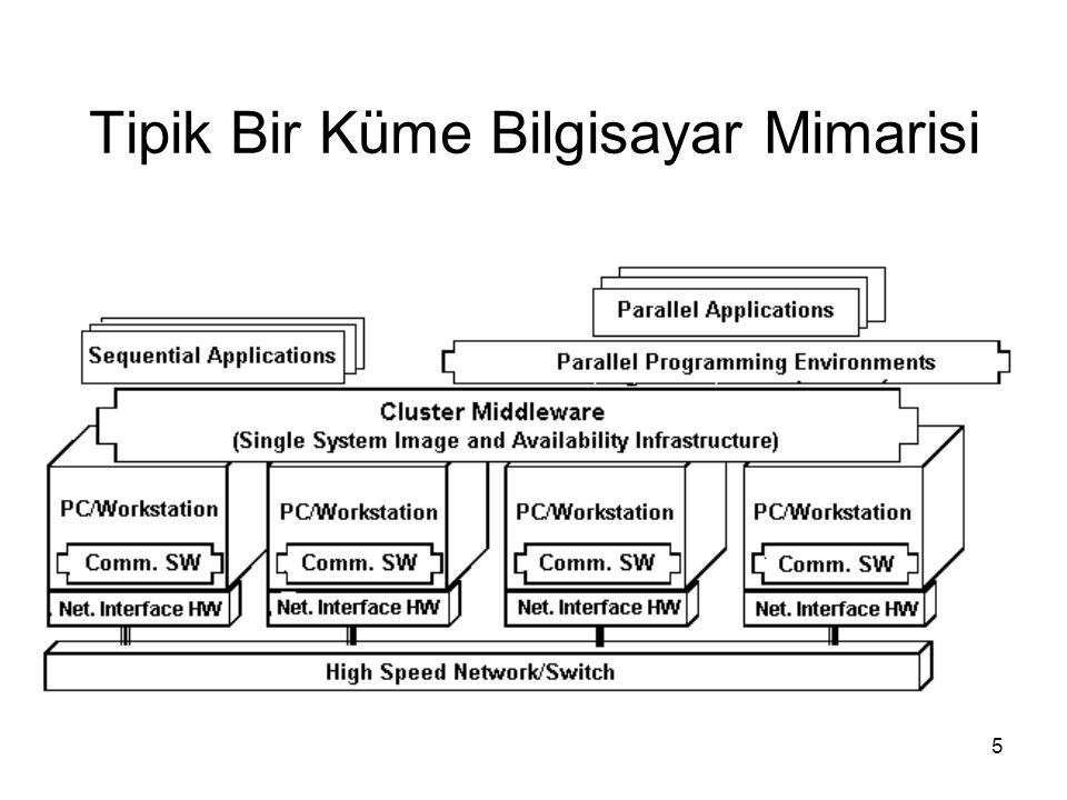 Tipik Bir Küme Bilgisayar Mimarisi