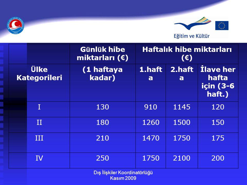 Günlük hibe miktarları (€) Haftalık hibe miktarları (€)
