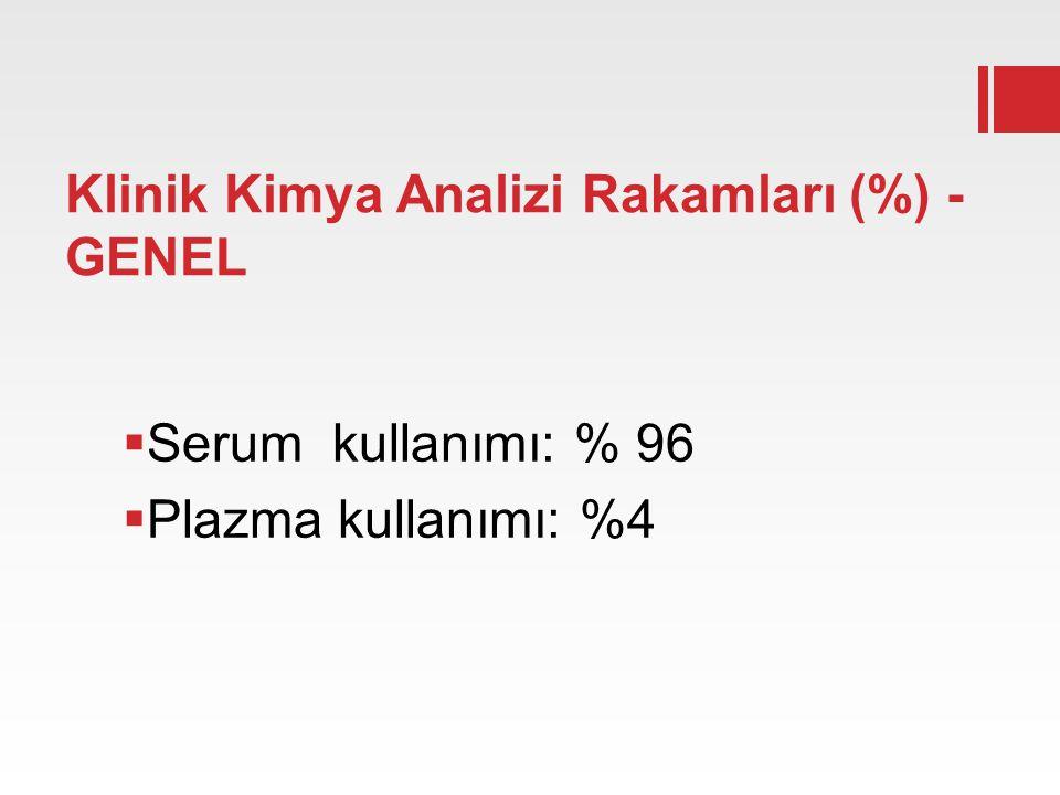 Klinik Kimya Analizi Rakamları (%) - GENEL