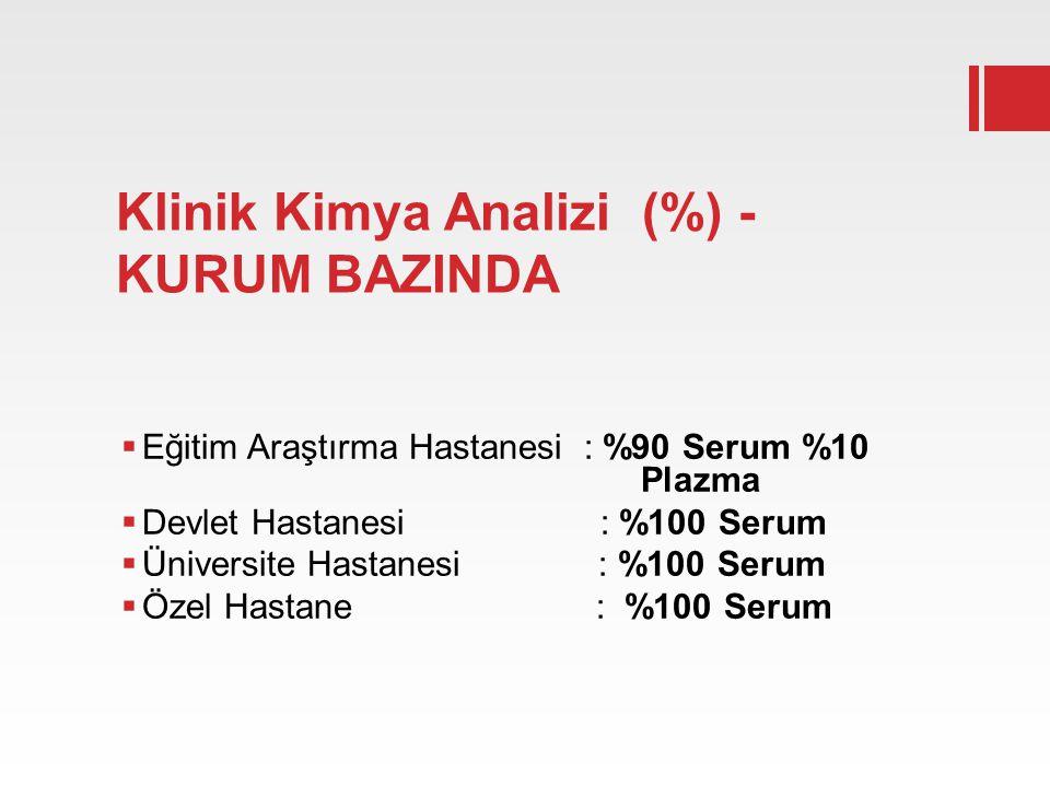 Klinik Kimya Analizi (%) - KURUM BAZINDA