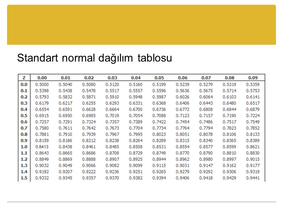 Standart normal dağılım tablosu