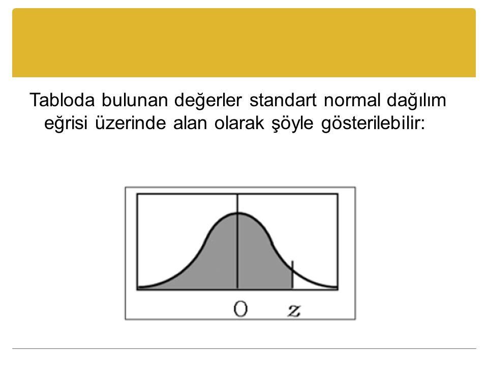 Tabloda bulunan değerler standart normal dağılım eğrisi üzerinde alan olarak şöyle gösterilebilir: