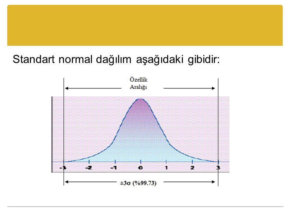 Standart normal dağılım aşağıdaki gibidir: