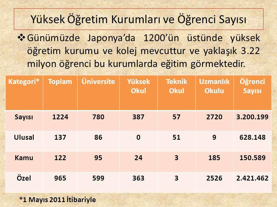 Yüksek Öğretim Kurumları ve Öğrenci Sayısı