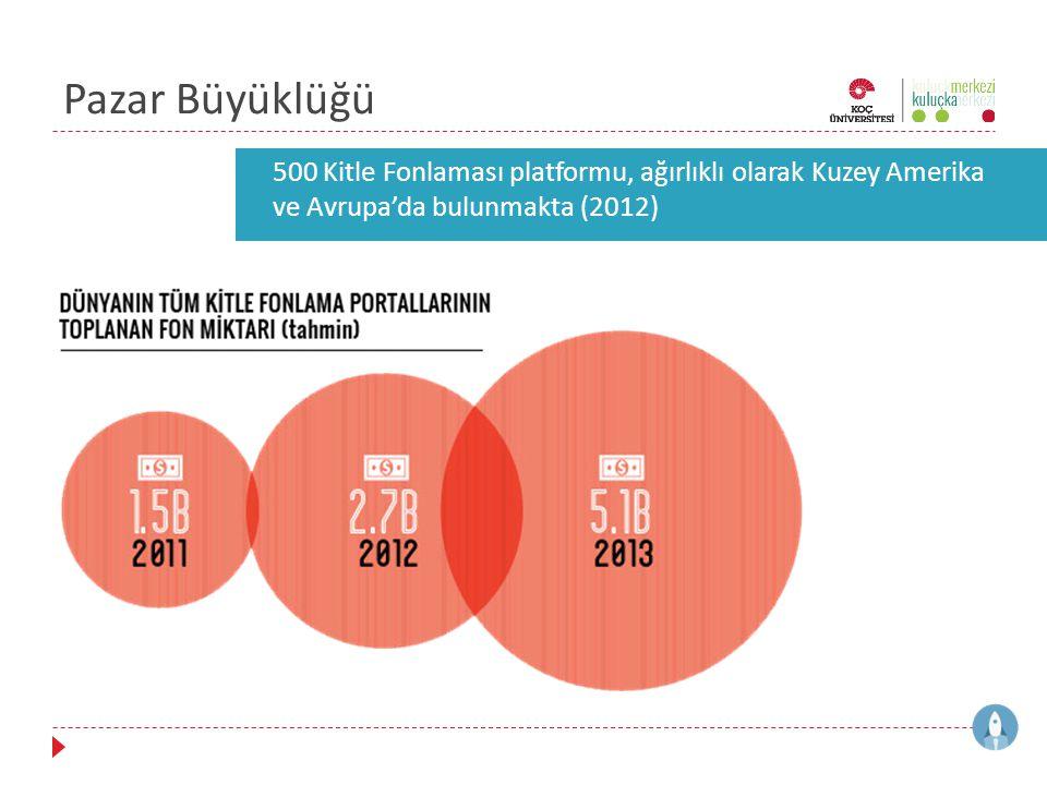 Pazar Büyüklüğü 500 Kitle Fonlaması platformu, ağırlıklı olarak Kuzey Amerika ve Avrupa'da bulunmakta (2012)