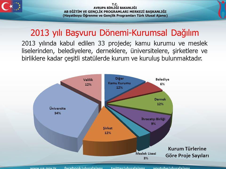 2013 yılı Başvuru Dönemi-Kurumsal Dağılım