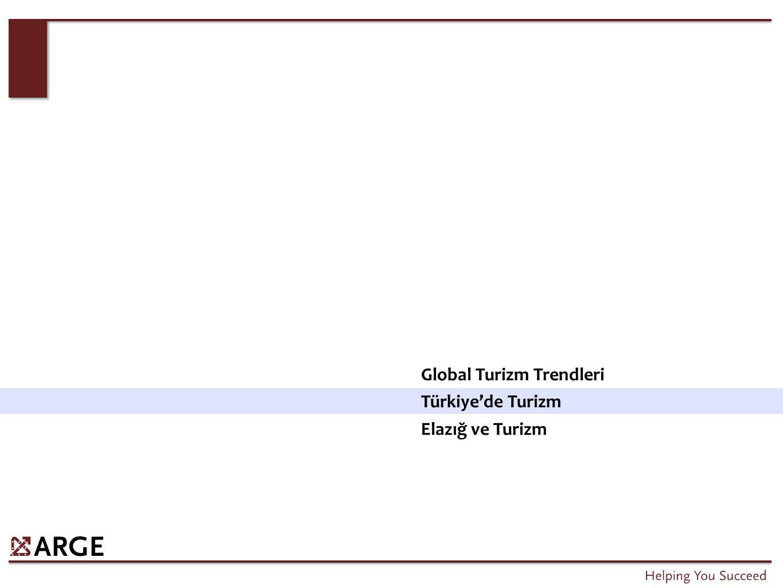 Türkiye'nin toplam global turist sayısından aldığı pay %3,2 seviyesine ulaşmıştır.