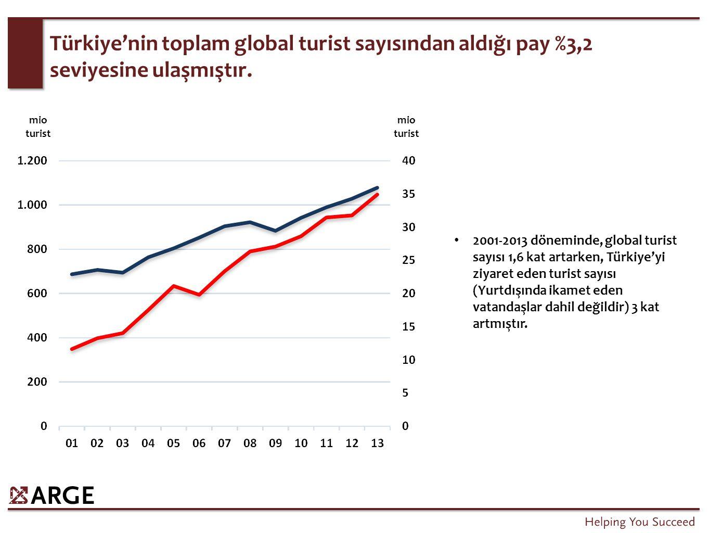 Türkiye'ye gelen turistlerin içinde eski Rusya ülkelerinin payı önemli ölçüde artmıştır.