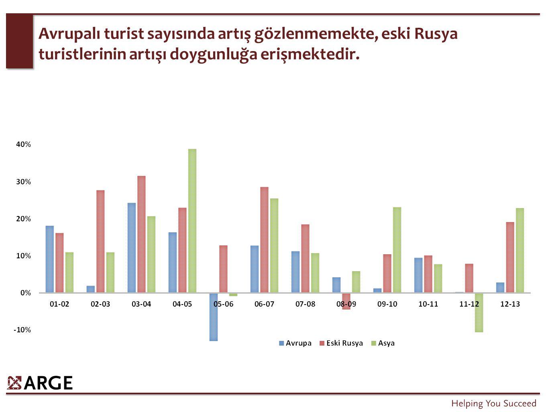 2013 yılında Türkiye'ye giriş yapan yabancıların %76'sı Antalya, İstanbul, Muğla, İzmir ve Aydın'dan giriş yapmışlardır.