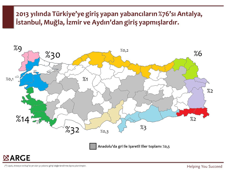 İstanbul + Turizm bölgelerinin toplam turist giriş sayısı içi payı genellikle aynı kalmakla birlikte, İstanbul'un oranı yükselmiştir.
