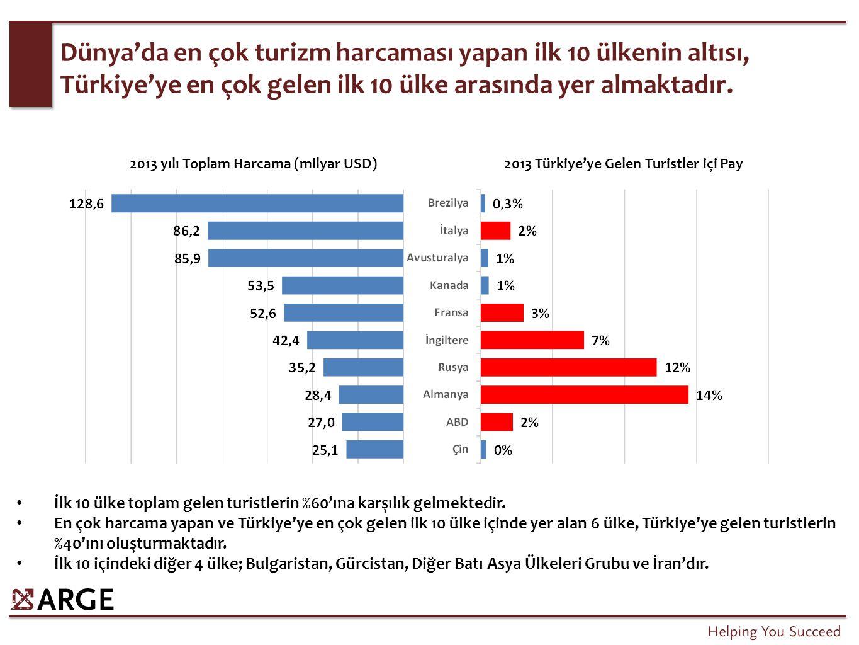Türkiye'de toplam 13.000 sit alanı mevcuttur.