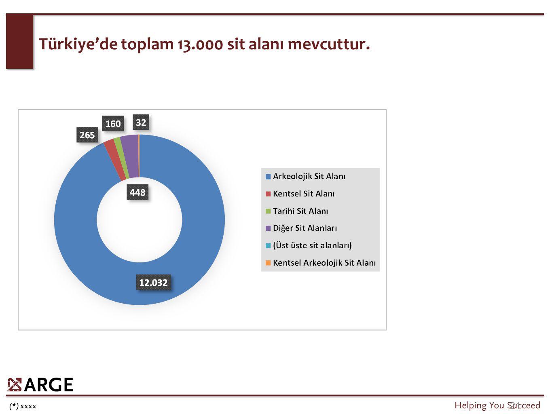 Türkiye'de turizm işletmesi / yatırımı belgeli tesislerdeki yatak sayısı 1995 yılından itibaren sürekli artmaktadır.