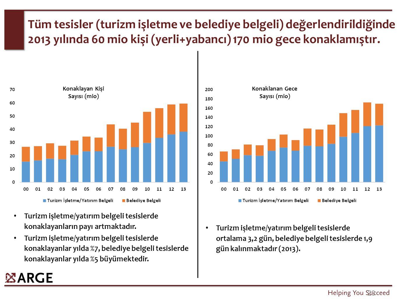 Yabancıların büyük bölümü, turizm işletmeli tesislerde kalırken, yerlilerde belediye işletmeli tesisler %50 paya sahiptir.