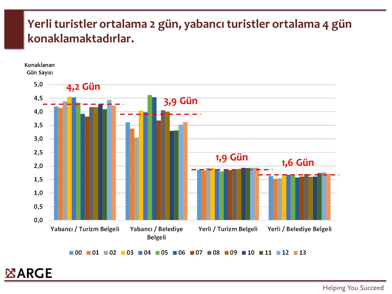 Global Turizm Trendleri