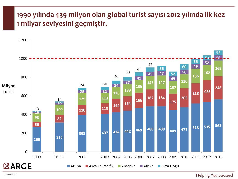 Uluslararası turizm hacmi sürekli olarak artmakta, global krizler sadece dönemsel duraklamalara neden olmaktadır.