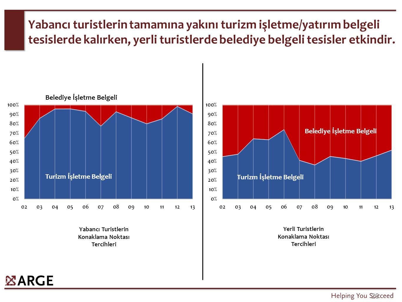 Konaklayan Yabancı Sayısı/ Havalimanı Yabancı Giriş Sayısı