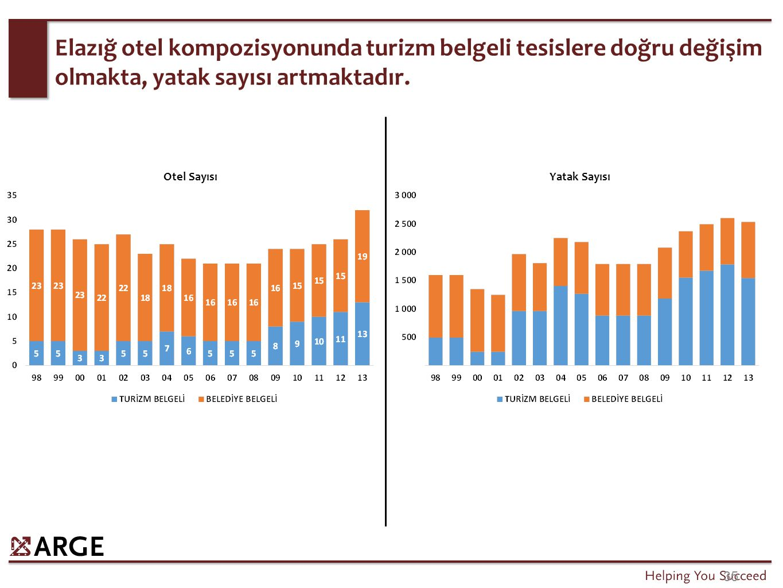 Turizm belgeli tesislerdeki yatak sayısının artışı ile konaklama yapan yabancı turist sayısı birlikte artmıştır.