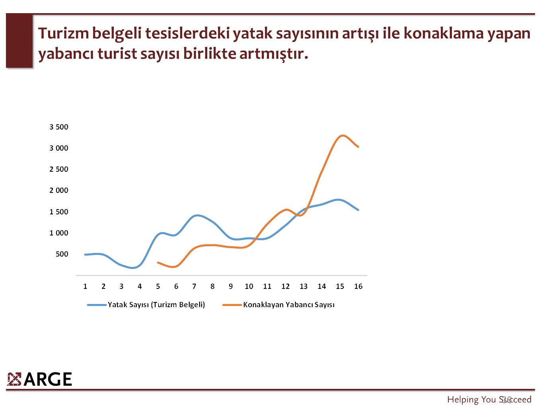 Elazığ tarihi özellikleri ile öne çıkmakla birlikte, Türkiye'de yer alan illerin birçoğunda kritik çekim alanları bulunmaktadır.