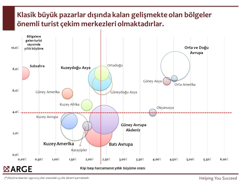Gelen turist sayısını 2007 yılında %17 ve 2011 yılında %29 oranında artıran Türkiye, en çok turist çeken 6. ülke konumuna ulaşmıştır.