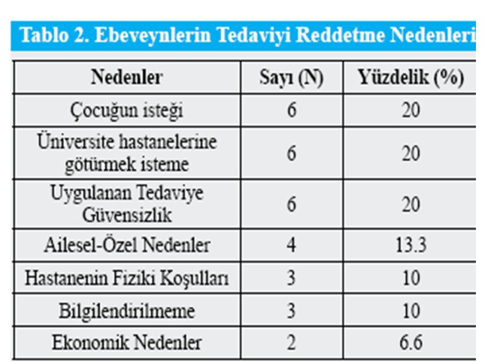 Örneklem: Haziran 2009 ve Ağustos 2009 tarihleri arasında Ankara Dışkapı Çocuk Hastalıkları Eğitim ve Araştırma Hastanesi'ne başvuran ve doktorlar tarafından önerilen tedaviyi veya yatışı reddeden 30 ebeveyn oluşturmaktadır.
