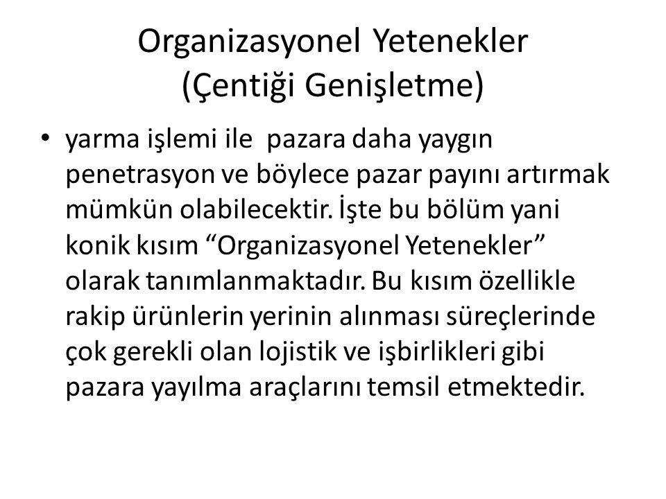 Organizasyonel Yetenekler (Çentiği Genişletme)