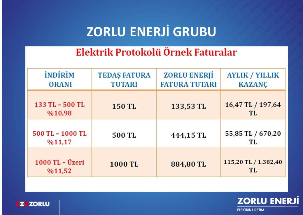 ZORLU ENERJİ GRUBU