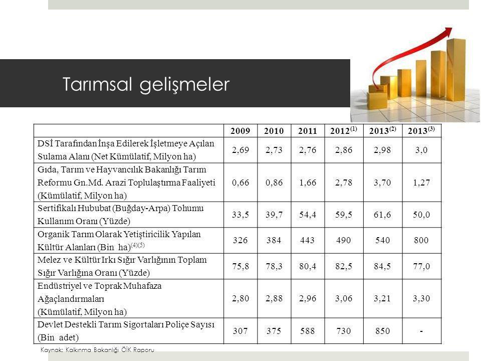 Tarımsal gelişmeler 2009 2010 2011 2012(1) 2013(2) 2013(3)