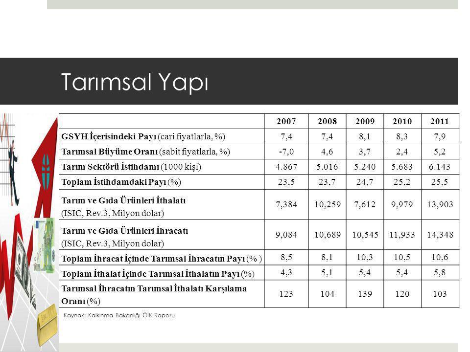 Tarımsal Yapı 2007. 2008. 2009. 2010. 2011. GSYH İçerisindeki Payı (cari fiyatlarla, %) 7,4.