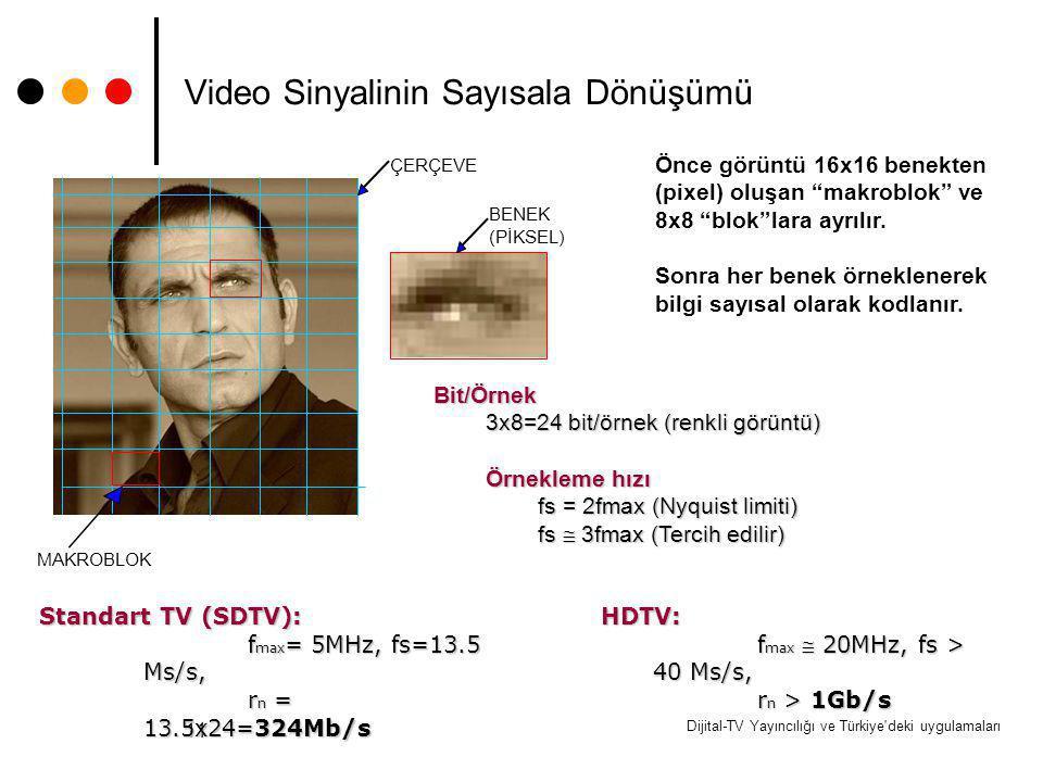 Video Sinyalinin Sayısala Dönüşümü