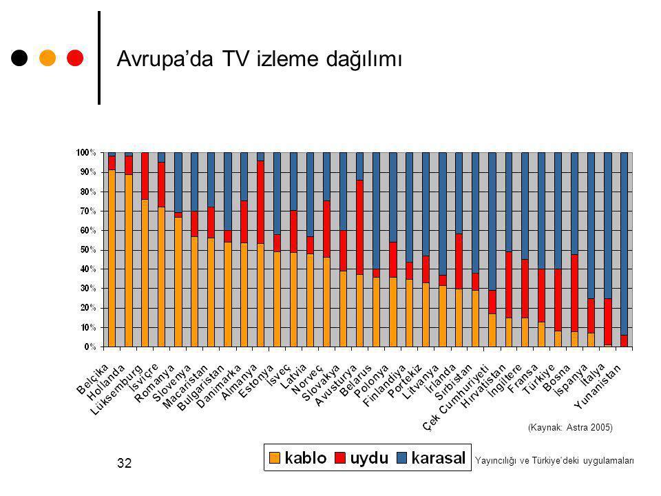 Avrupa'da TV izleme dağılımı