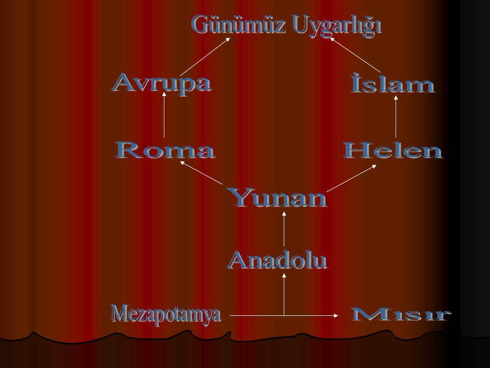 Günümüz Uygarlığı Avrupa İslam Roma Helen Yunan Anadolu Mezapotamya Mısır