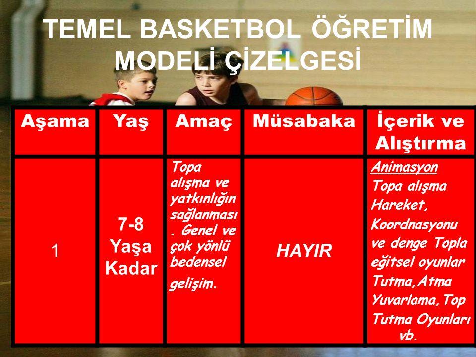 TEMEL BASKETBOL ÖĞRETİM MODELİ ÇİZELGESİ