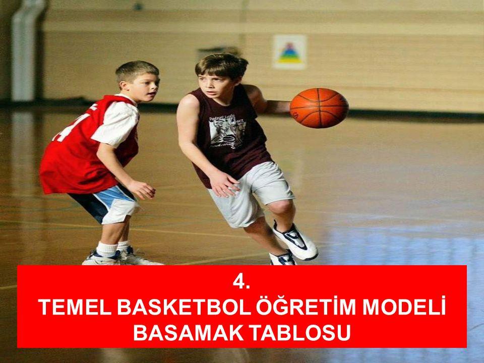 TEMEL BASKETBOL ÖĞRETİM MODELİ