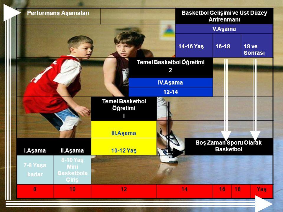 Performans Aşamaları Basketbol Gelişimi ve Üst Düzey Antrenmanı