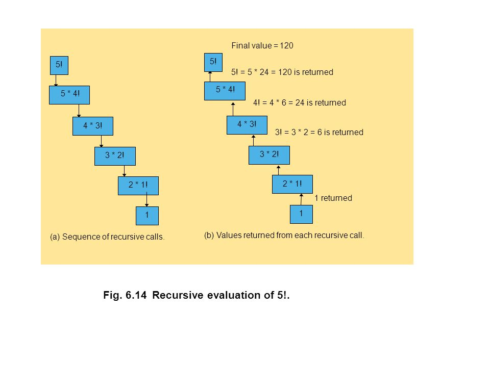 Fig. 6.14 Recursive evaluation of 5!.