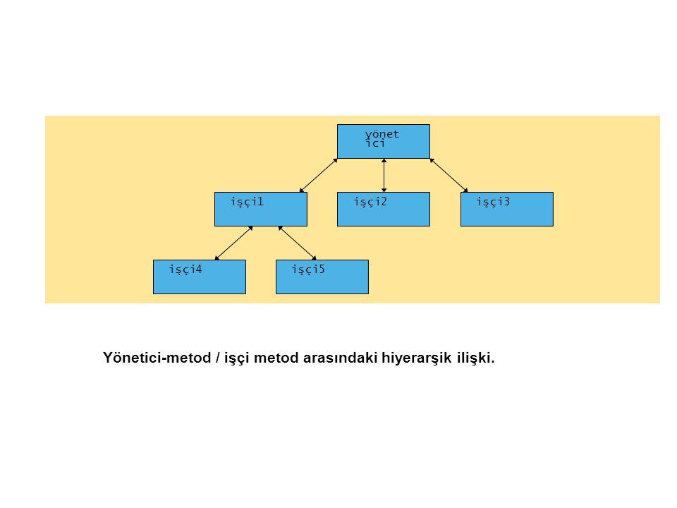 Yönetici-metod / işçi metod arasındaki hiyerarşik ilişki.