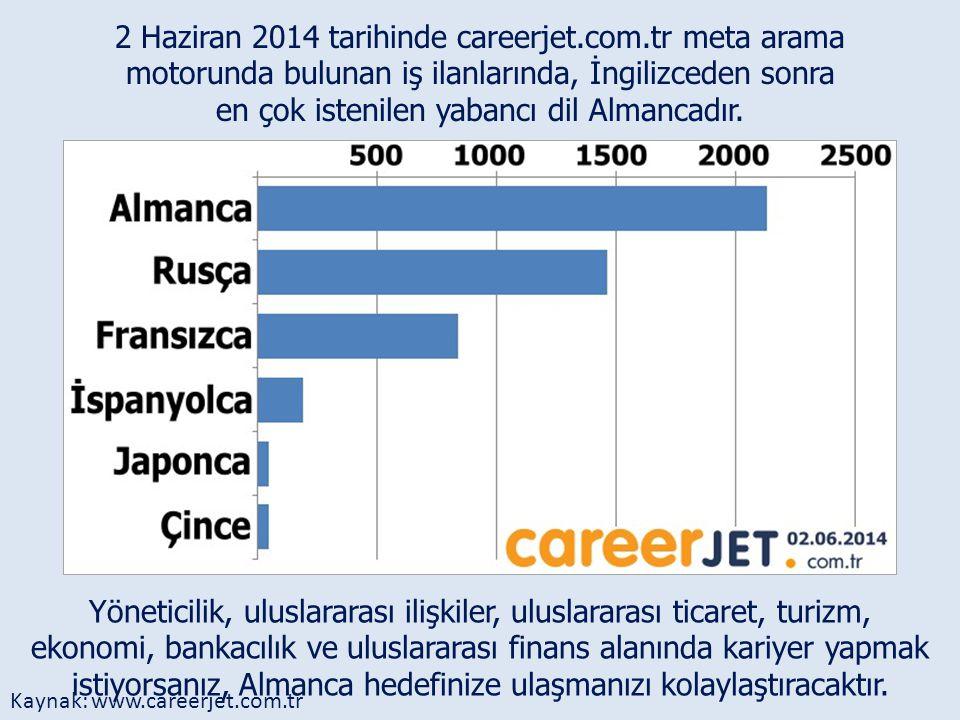 2 Haziran 2014 tarihinde careerjet.com.tr meta arama