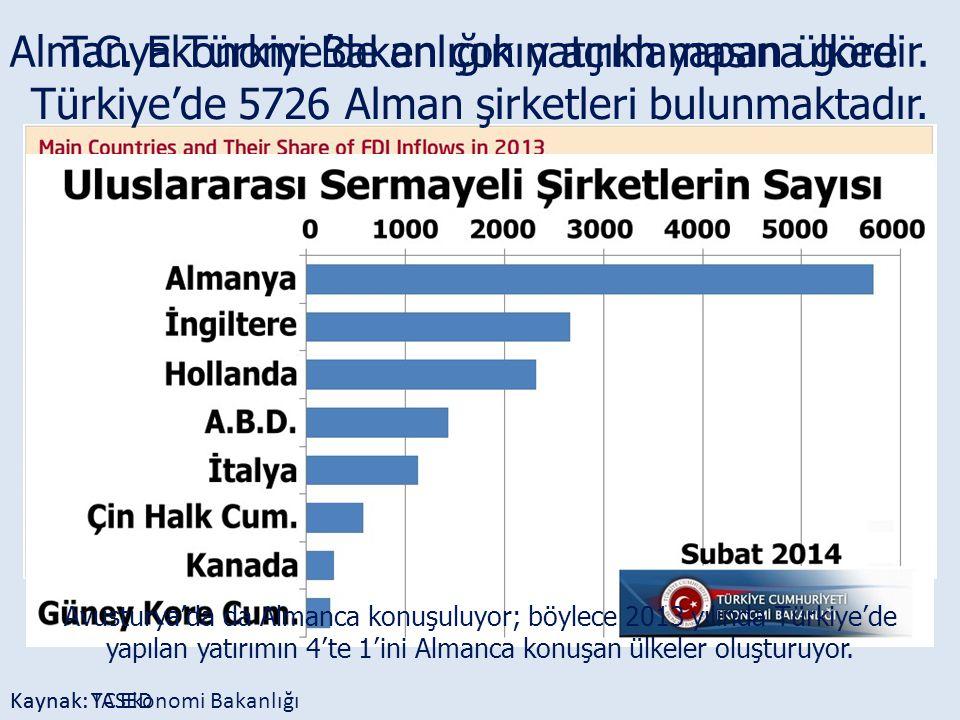 Almanya Türkiye'de en çok yatırım yapan ülkedir.