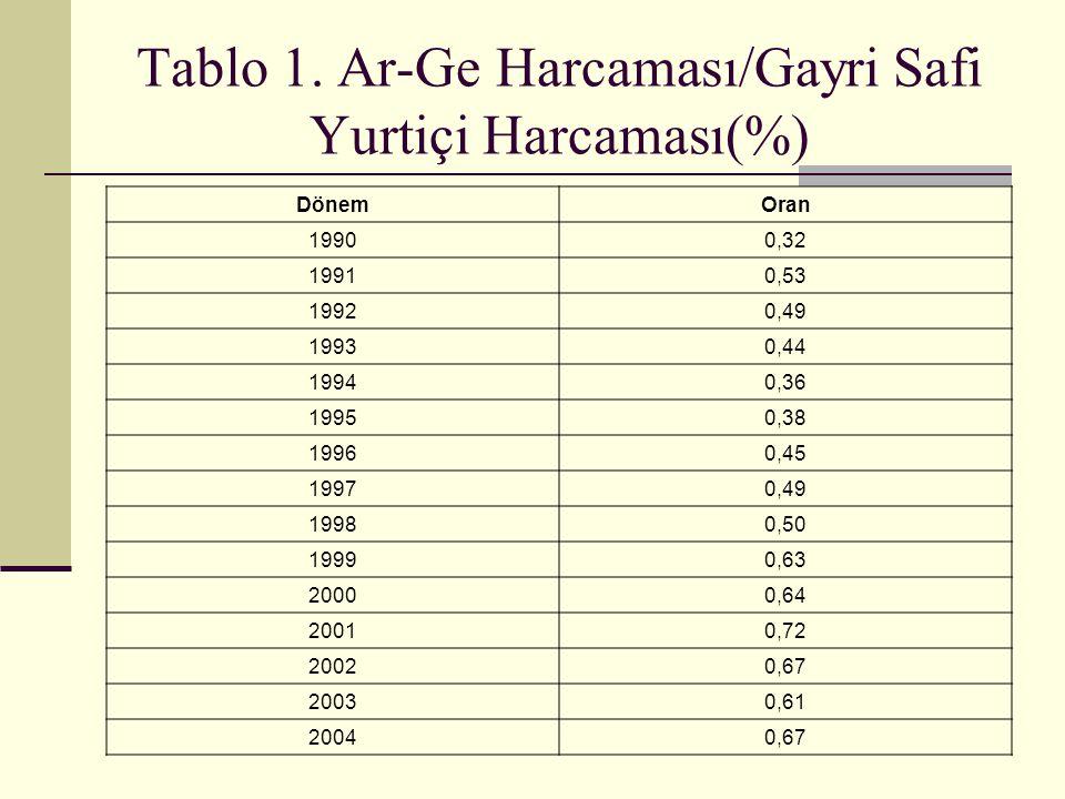 Tablo 1. Ar-Ge Harcaması/Gayri Safi Yurtiçi Harcaması(%)