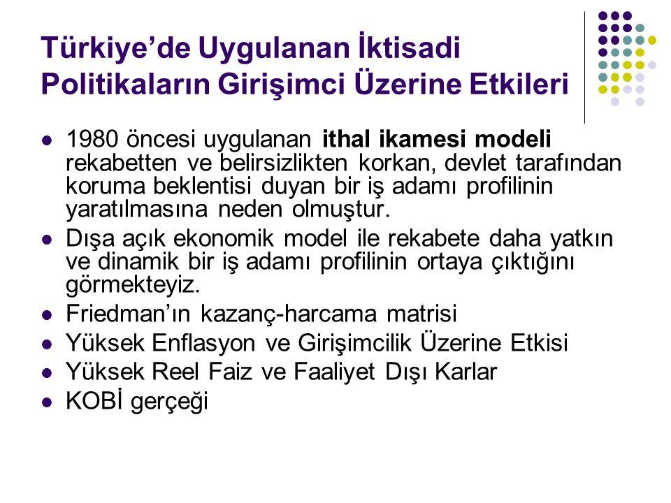 Türkiye'de Uygulanan İktisadi Politikaların Girişimci Üzerine Etkileri