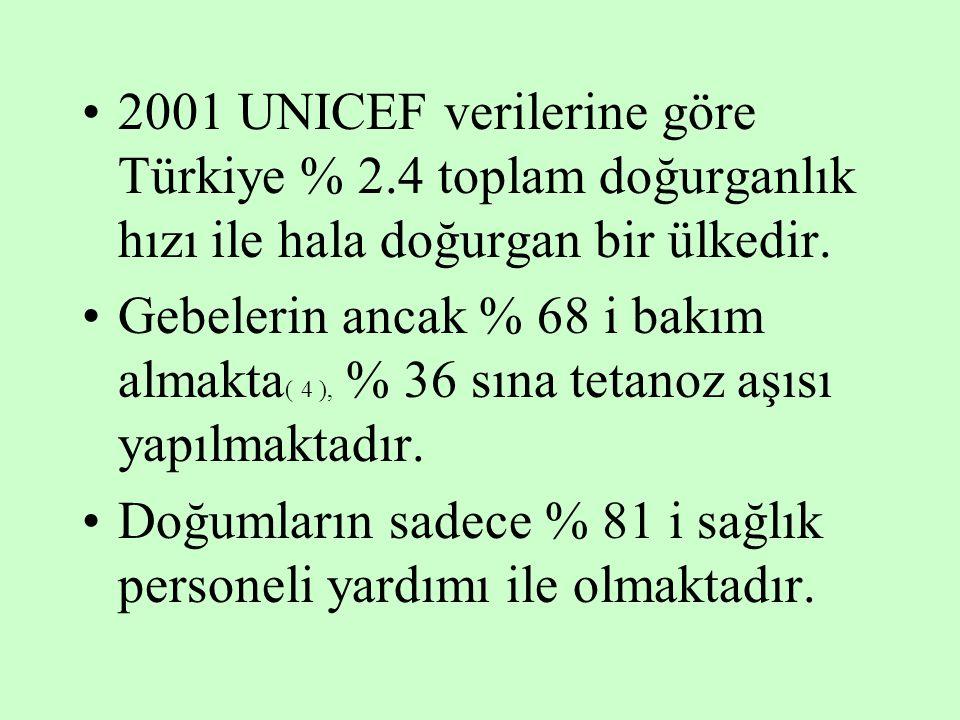 2001 UNICEF verilerine göre Türkiye % 2