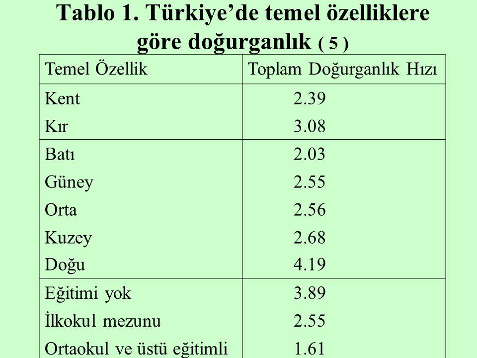 Tablo 1. Türkiye'de temel özelliklere göre doğurganlık ( 5 )