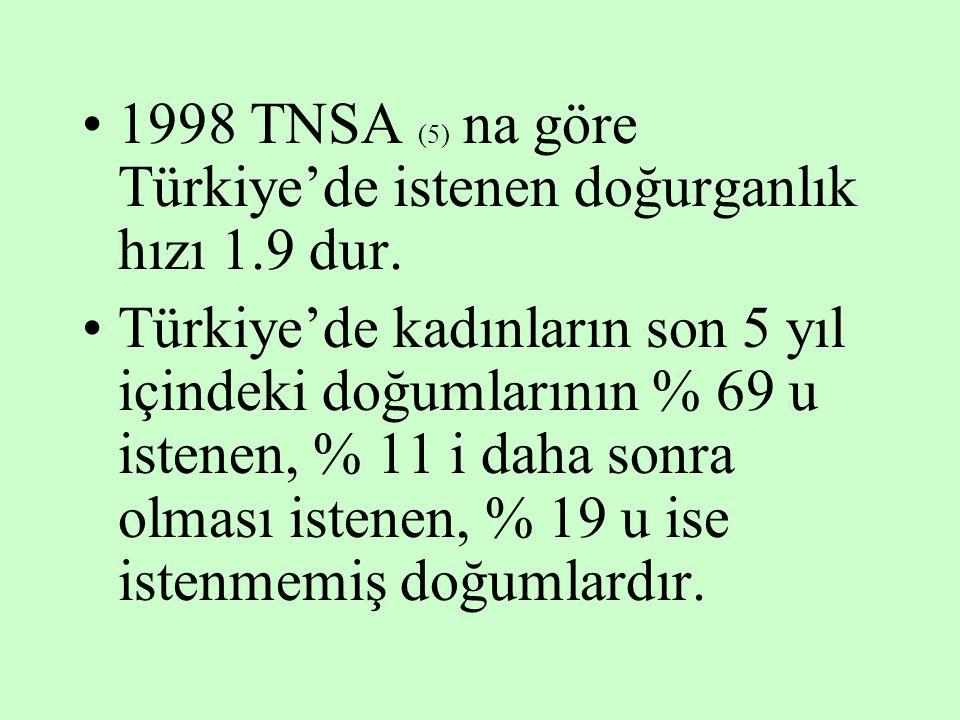 1998 TNSA (5) na göre Türkiye'de istenen doğurganlık hızı 1.9 dur.
